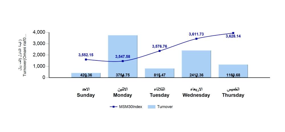 msm_weekly_report