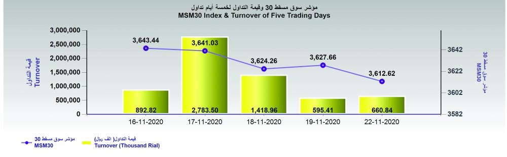 Daily Statistics - Decline